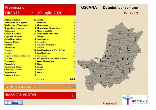 Covid-19, dieci nuovi positivi nel Fiorentino